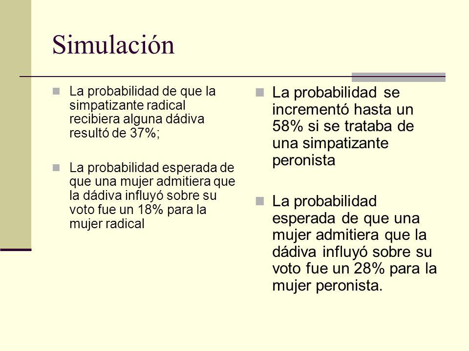 Simulación La probabilidad de que la simpatizante radical recibiera alguna dádiva resultó de 37%; La probabilidad esperada de que una mujer admitiera que la dádiva influyó sobre su voto fue un 18% para la mujer radical La probabilidad se incrementó hasta un 58% si se trataba de una simpatizante peronista La probabilidad esperada de que una mujer admitiera que la dádiva influyó sobre su voto fue un 28% para la mujer peronista.