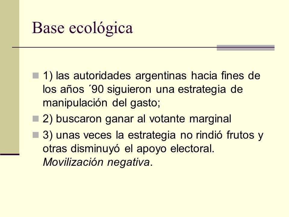 Base ecológica 1) las autoridades argentinas hacia fines de los años ´90 siguieron una estrategia de manipulación del gasto; 2) buscaron ganar al votante marginal 3) unas veces la estrategia no rindió frutos y otras disminuyó el apoyo electoral.