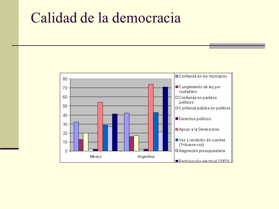 Calidad de la democracia