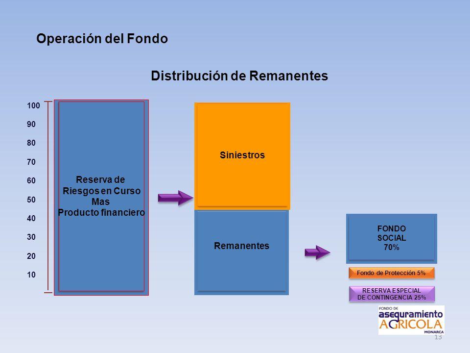 13 Operación del Fondo Distribución de Remanentes Reserva de Riesgos en Curso Mas Producto financiero Remanentes Siniestros RESERVA ESPECIAL DE CONTIN
