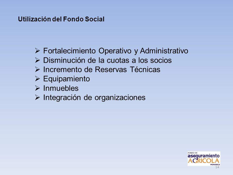 14 Utilización del Fondo Social Fortalecimiento Operativo y Administrativo Disminución de la cuotas a los socios Incremento de Reservas Técnicas Equip
