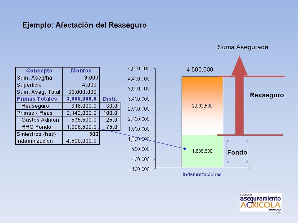 15 Fondo 4,500,000 Suma Asegurada Ejemplo: Afectación del Reaseguro Reaseguro