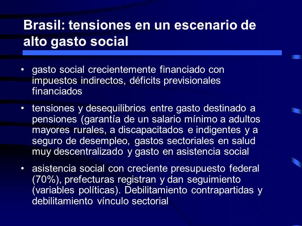 Brasil: tensiones en un escenario de alto gasto social gasto social crecientemente financiado con impuestos indirectos, déficits previsionales financi