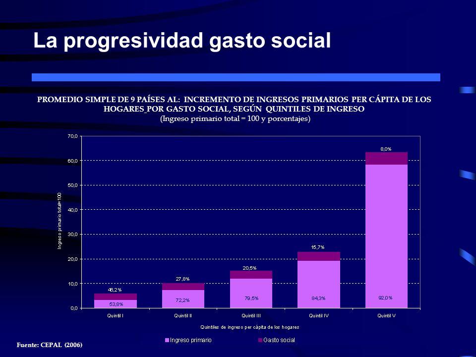 La progresividad gasto social PROMEDIO SIMPLE DE 9 PAÍSES AL: INCREMENTO DE INGRESOS PRIMARIOS PER CÁPITA DE LOS HOGARES POR GASTO SOCIAL, SEGÚN QUINT