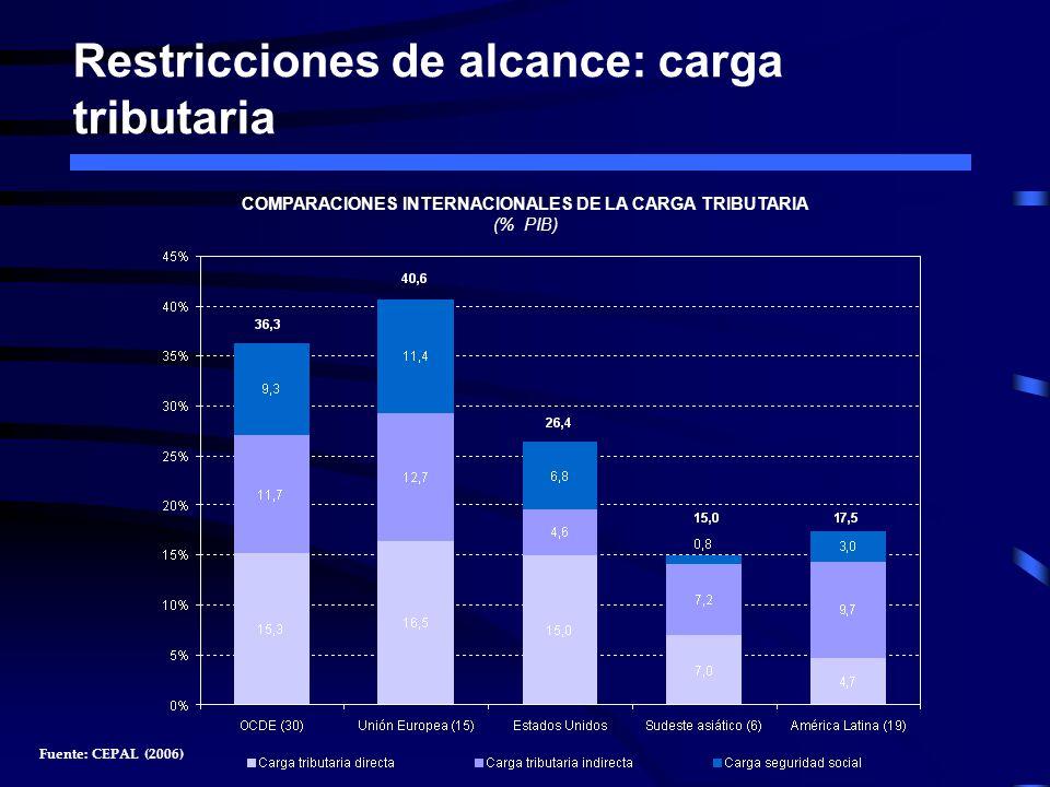 Restricciones de alcance: carga tributaria COMPARACIONES INTERNACIONALES DE LA CARGA TRIBUTARIA (% PIB) Fuente: CEPAL (2006)