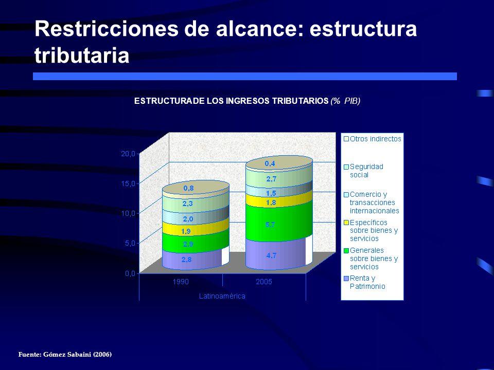 Restricciones de alcance: estructura tributaria ESTRUCTURA DE LOS INGRESOS TRIBUTARIOS (% PIB) Fuente: Gómez Sabaini (2006)