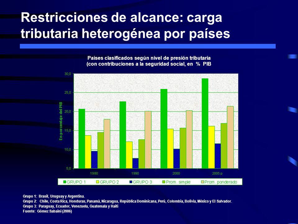 Restricciones de alcance: carga tributaria heterogénea por países Países clasificados según nivel de presión tributaria (con contribuciones a la segur