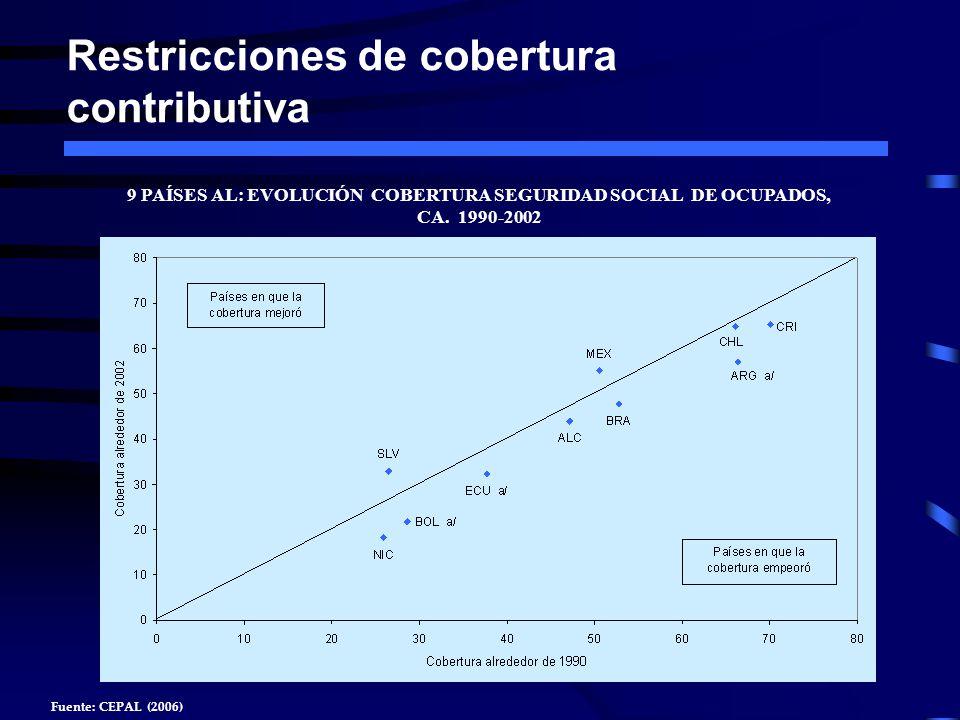 Restricciones de cobertura contributiva 9 PAÍSES AL: EVOLUCIÓN COBERTURA SEGURIDAD SOCIAL DE OCUPADOS, CA. 1990-2002 Fuente: CEPAL (2006)