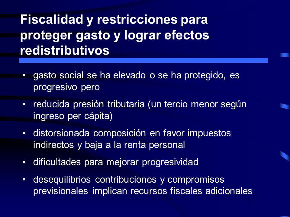 Fiscalidad y restricciones para proteger gasto y lograr efectos redistributivos gasto social se ha elevado o se ha protegido, es progresivo pero reduc