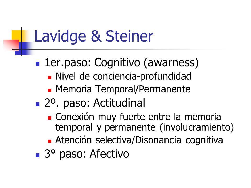Lavidge & Steiner 1er.paso: Cognitivo (awarness) Nivel de conciencia-profundidad Memoria Temporal/Permanente 2º. paso: Actitudinal Conexión muy fuerte
