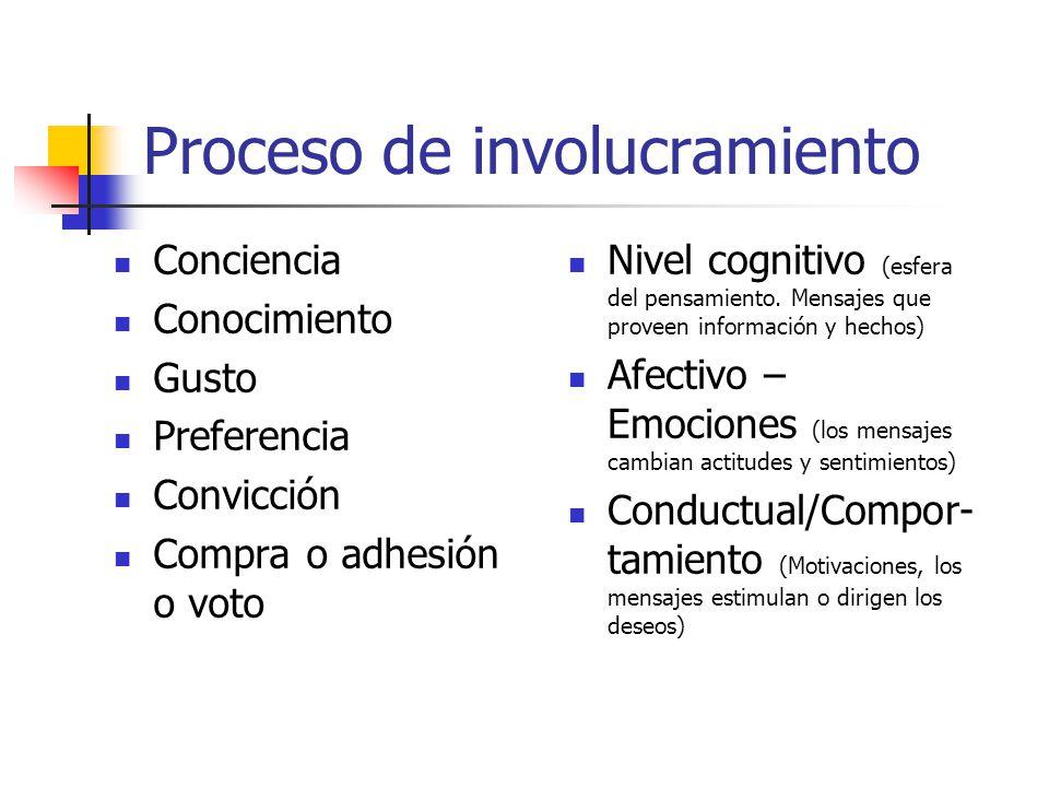 Proceso de involucramiento Conciencia Conocimiento Gusto Preferencia Convicción Compra o adhesión o voto Nivel cognitivo (esfera del pensamiento. Mens