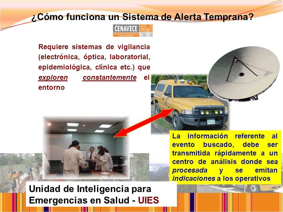 ¿Cómo funciona un Sistema de Alerta Temprana.