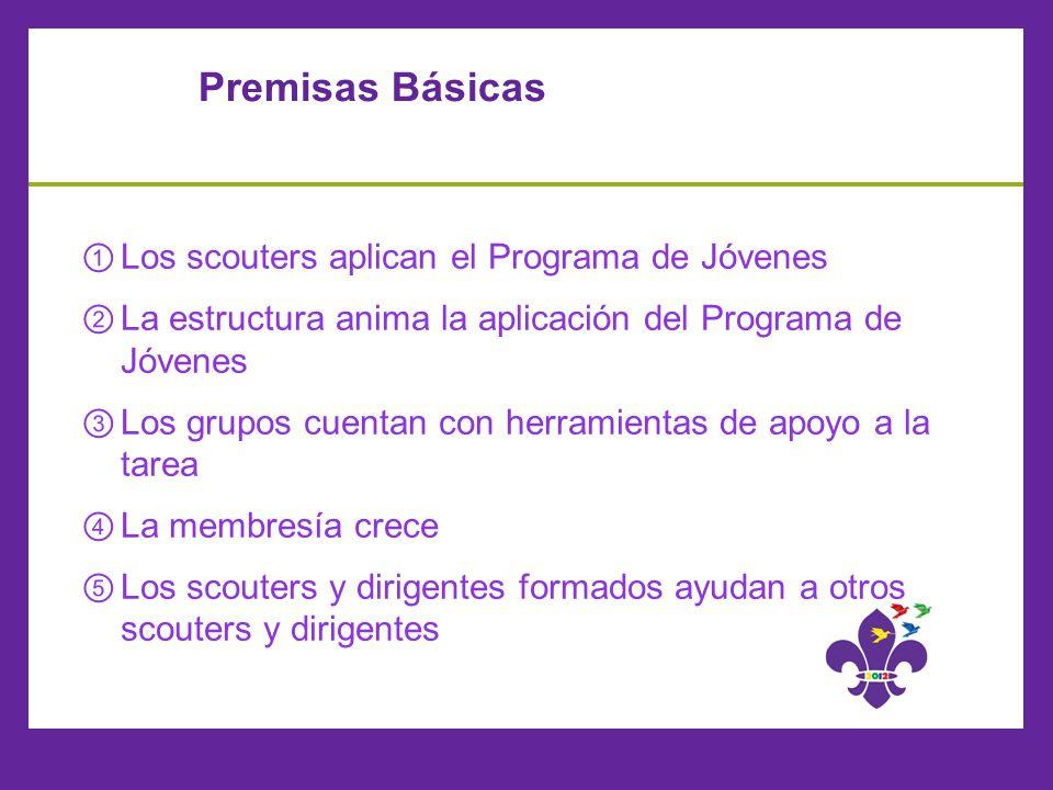 Premisas Básicas Los scouters aplican el Programa de Jóvenes La estructura anima la aplicación del Programa de Jóvenes Los grupos cuentan con herramie