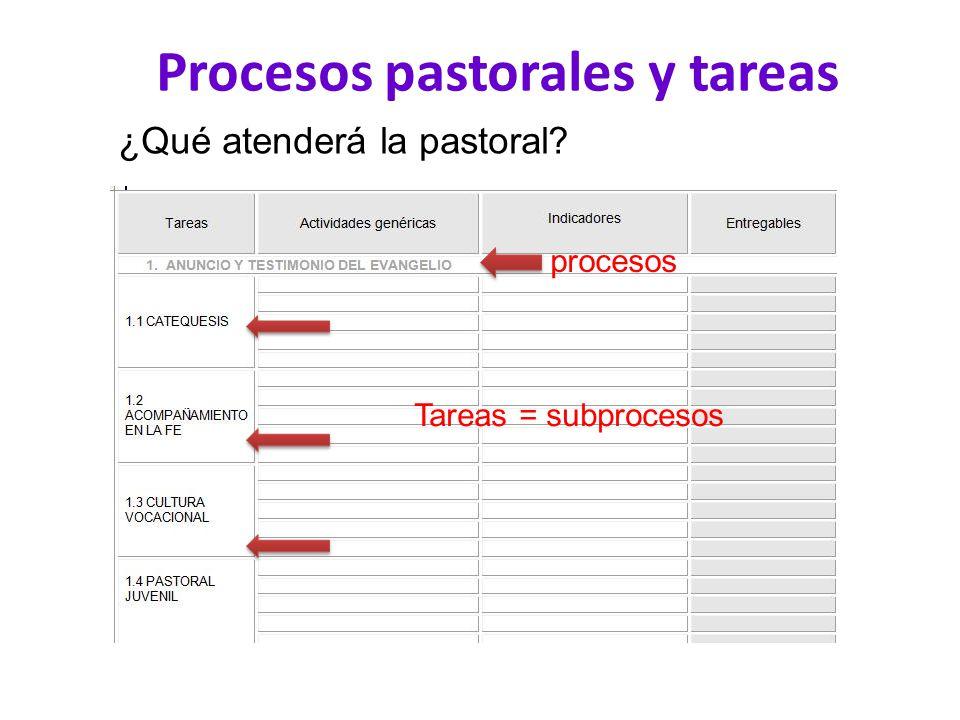 Procesos pastorales y tareas ¿Qué atenderá la pastoral? procesos Tareas = subprocesos