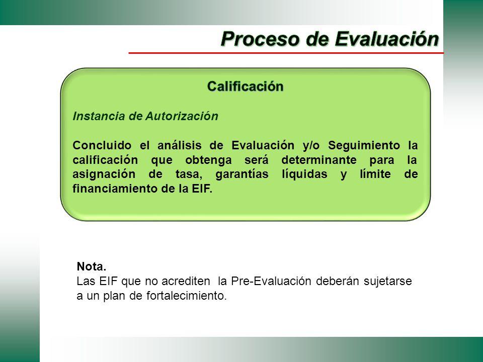 Nota. Las EIF que no acrediten la Pre-Evaluación deberán sujetarse a un plan de fortalecimiento.