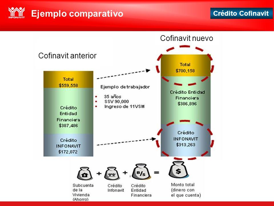 Crédito Cofinavit Ejemplo comparativo Cofinavit anterior Cofinavit nuevo