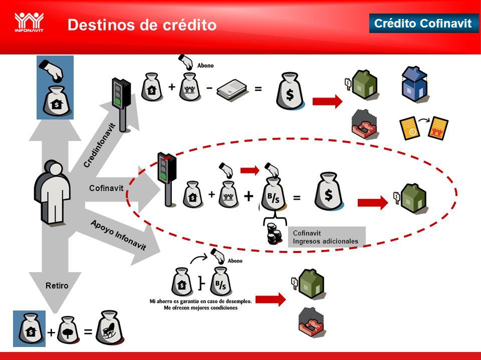 Crédito Cofinavit + = Credinfonavit Cofinavit Apoyo Infonavit Retiro Cofinavit Ingresos adicionales Destinos de crédito