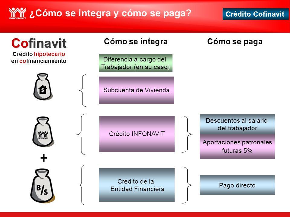Crédito Cofinavit Cofinavit Crédito hipotecario en cofinanciamiento Cómo se integra Diferencia a cargo del Trabajador (en su caso) Crédito INFONAVIT C