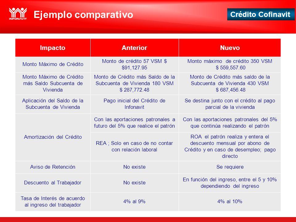 Crédito Cofinavit Ejemplo comparativo ImpactoAnteriorNuevo Monto Máximo de Crédito Monto de crédito 57 VSM $ $91,127.95 Monto máximo de crédito 350 VS