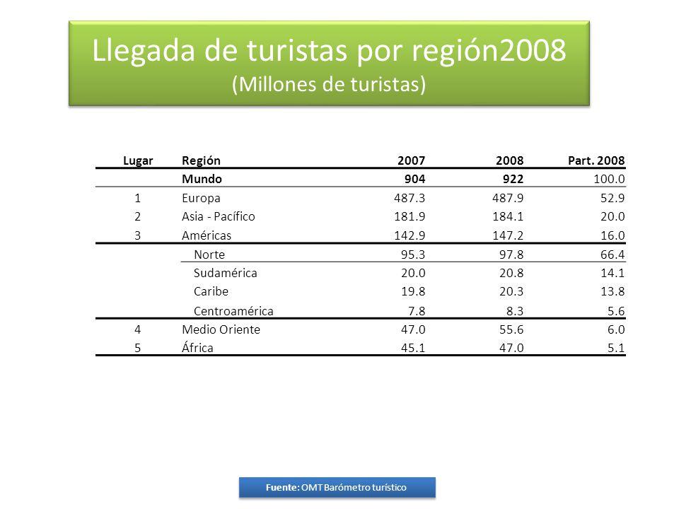 Llegada de turistas por región2008 (Millones de turistas) LugarRegión20072008Part.
