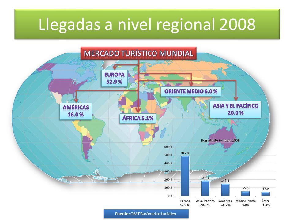 Llegadas a nivel regional 2008 Fuente: OMT Barómetro turístico