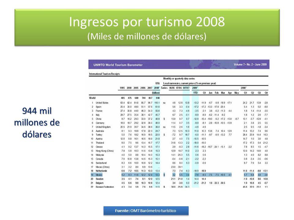 Ingresos por turismo 2008 (Miles de millones de dólares) Fuente: OMT Barómetro turístico 944 mil millones de dólares