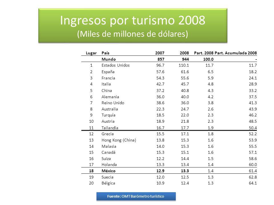 Ingresos por turismo 2008 (Miles de millones de dólares) Fuente: OMT Barómetro turístico LugarPaís20072008Part.