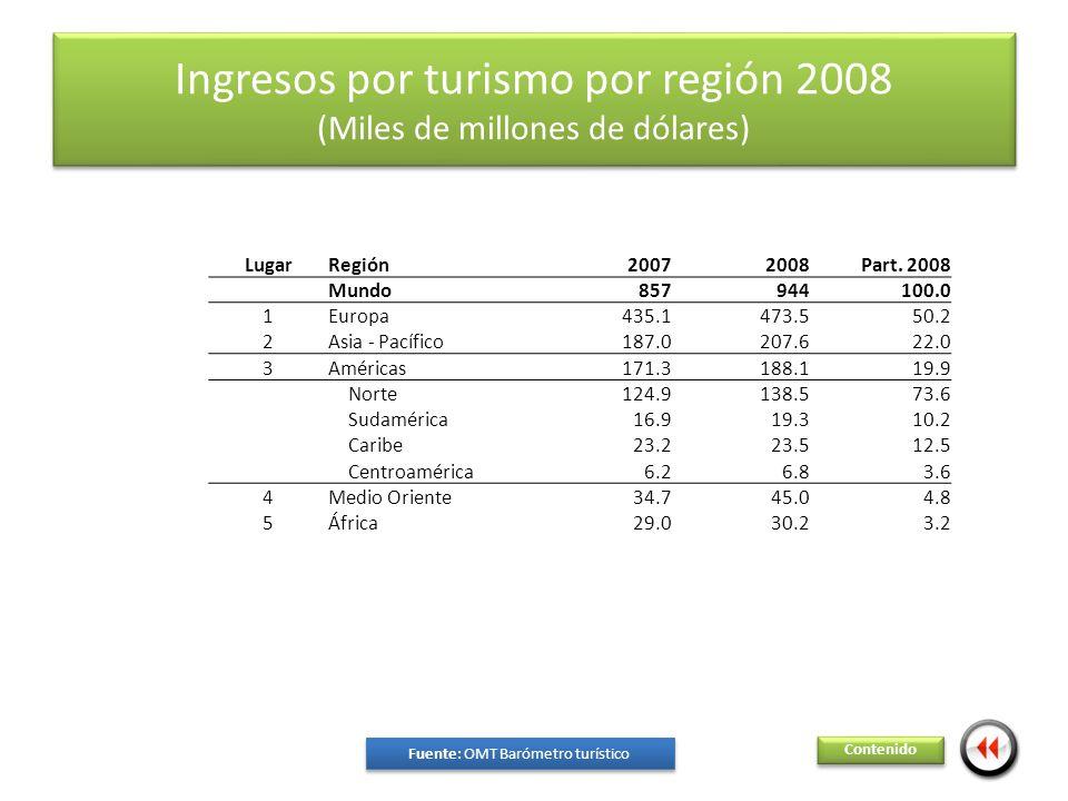 Ingresos por turismo por región 2008 (Miles de millones de dólares) Contenido Fuente: OMT Barómetro turístico Fuente: OMT Barómetro turístico LugarRegión20072008Part.