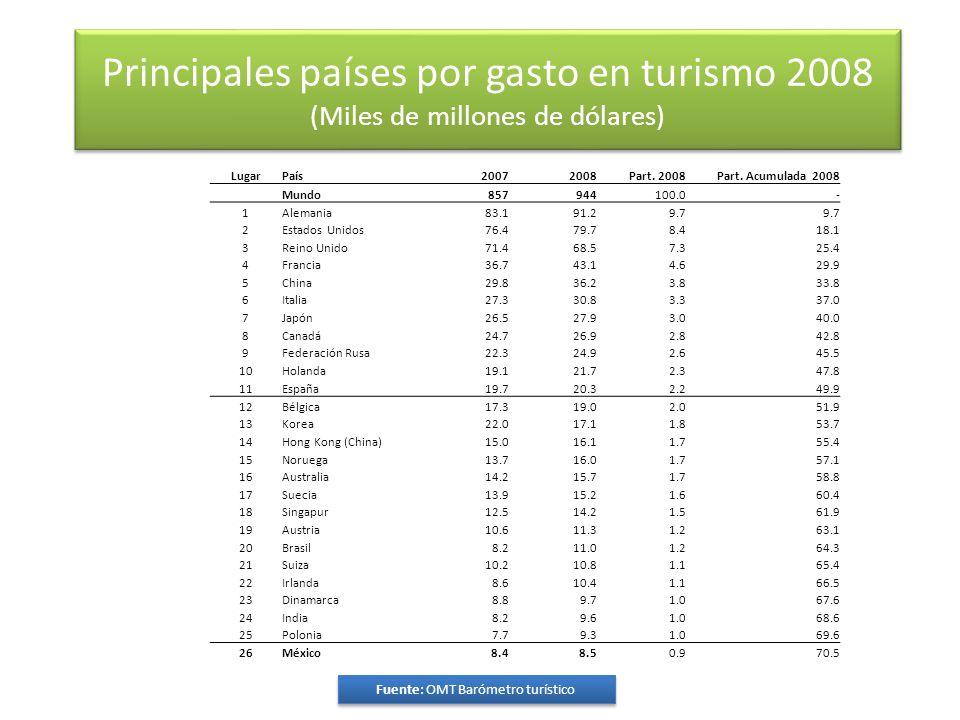 Principales países por gasto en turismo 2008 (Miles de millones de dólares) Fuente: OMT Barómetro turístico Fuente: OMT Barómetro turístico LugarPaís20072008Part.