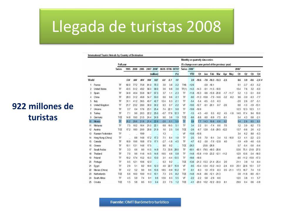 Llegada de turistas 2008 Fuente: OMT Barómetro turístico 922 millones de turistas