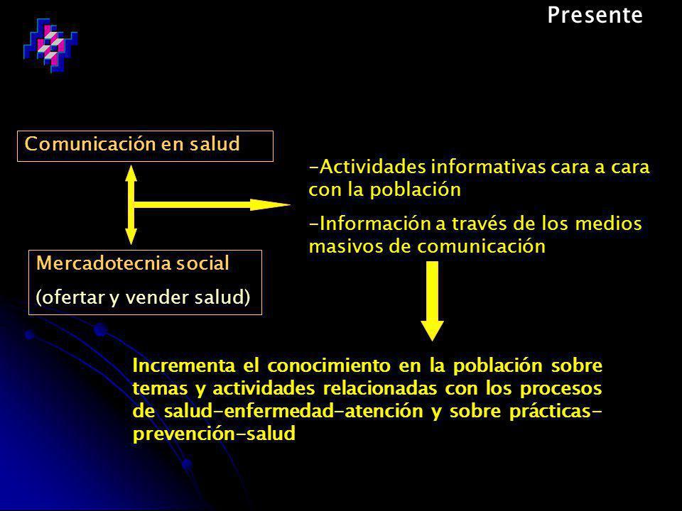 Presente Comunicación en salud -Actividades informativas cara a cara con la población -Información a través de los medios masivos de comunicación Mercadotecnia social (ofertar y vender salud) Incrementa el conocimiento en la población sobre temas y actividades relacionadas con los procesos de salud-enfermedad-atención y sobre prácticas- prevención-salud
