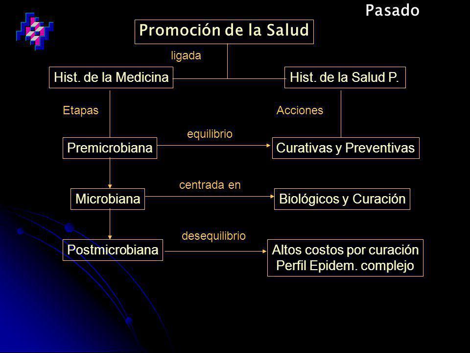 Promoción de la Salud Hist.de la MedicinaHist. de la Salud P.