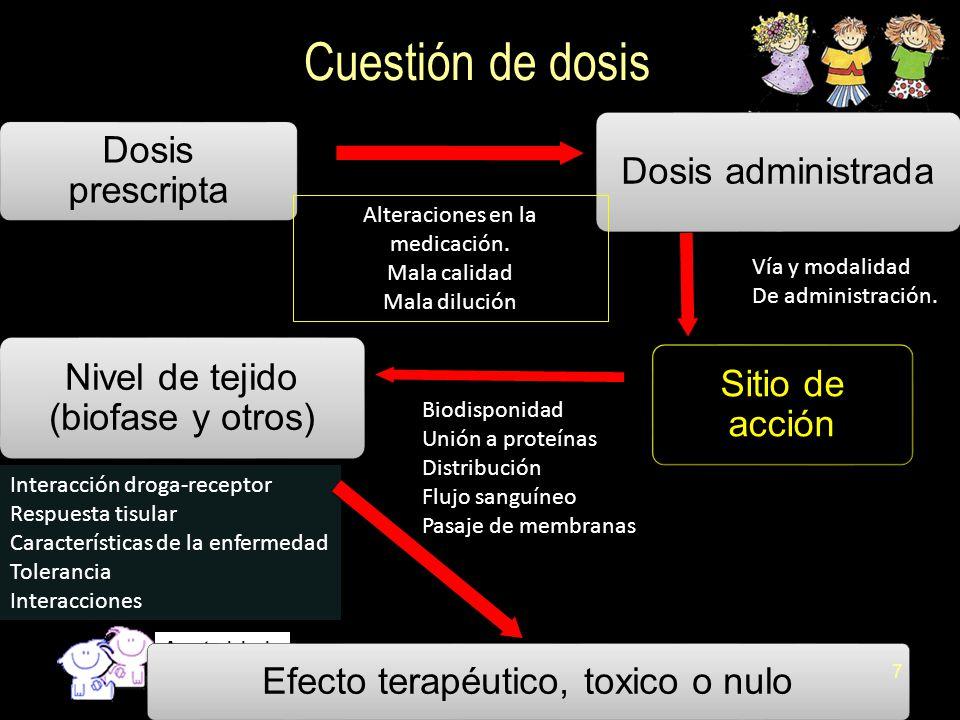 Anestesiologia 18 Rapidez en el comienzo de acción Previsibilidad del fin de la acción Mínimos efectos cardiovasculares y autonómicos.