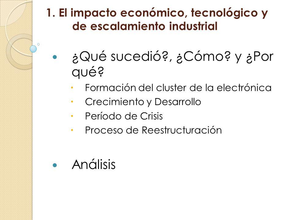 1. El impacto económico, tecnológico y de escalamiento industrial ¿Qué sucedió?, ¿Cómo? y ¿Por qué? Formación del cluster de la electrónica Crecimient