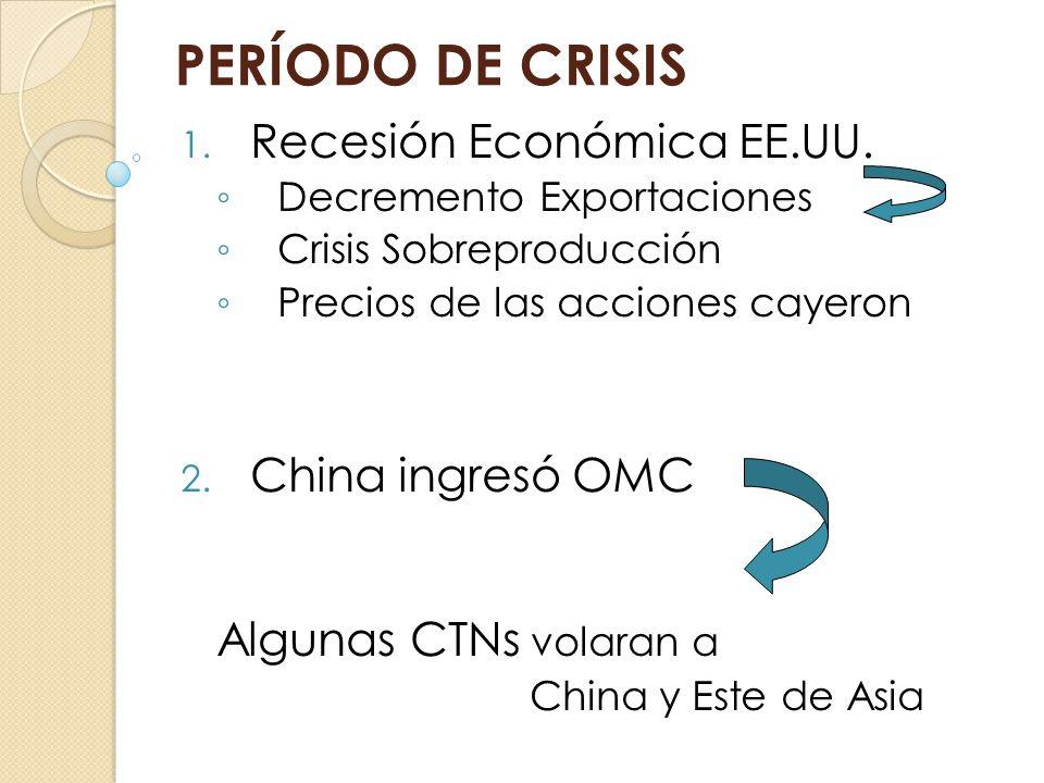 PERÍODO DE CRISIS 1. Recesión Económica EE.UU. Decremento Exportaciones Crisis Sobreproducción Precios de las acciones cayeron 2. China ingresó OMC Al