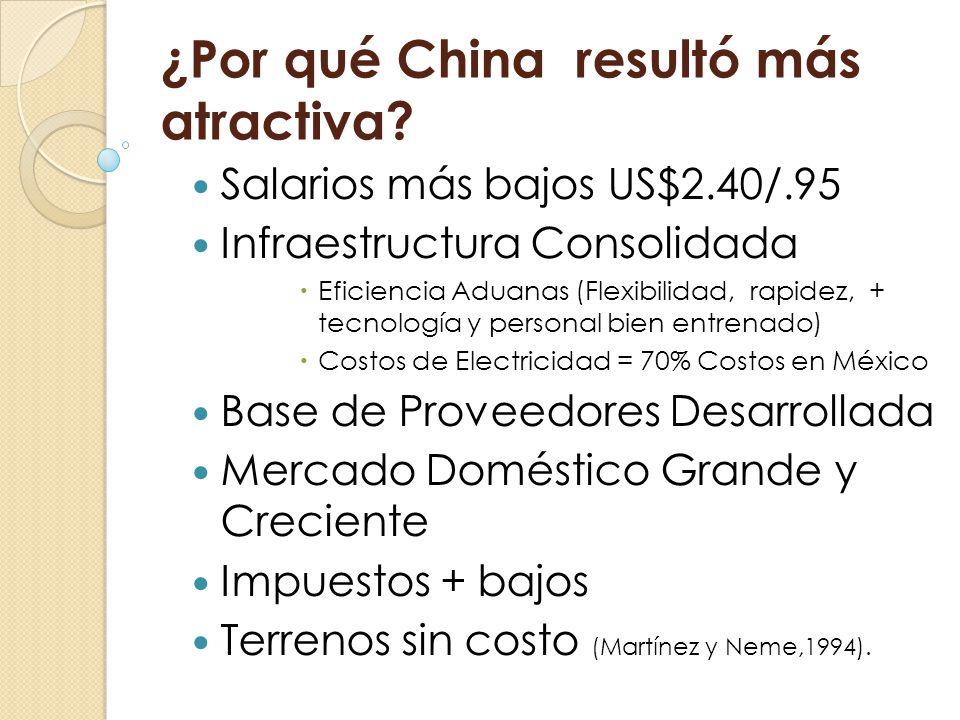 ¿Por qué China resultó más atractiva? Salarios más bajos US$2.40/.95 Infraestructura Consolidada Eficiencia Aduanas (Flexibilidad, rapidez, + tecnolog