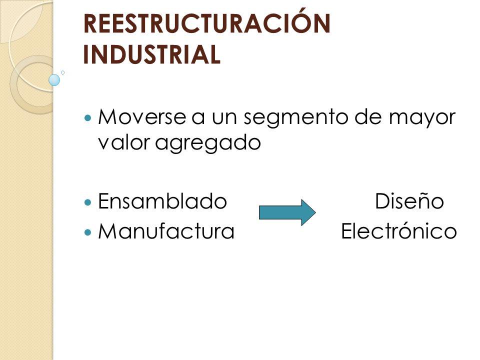 REESTRUCTURACIÓN INDUSTRIAL Moverse a un segmento de mayor valor agregado Ensamblado Diseño Manufactura Electrónico