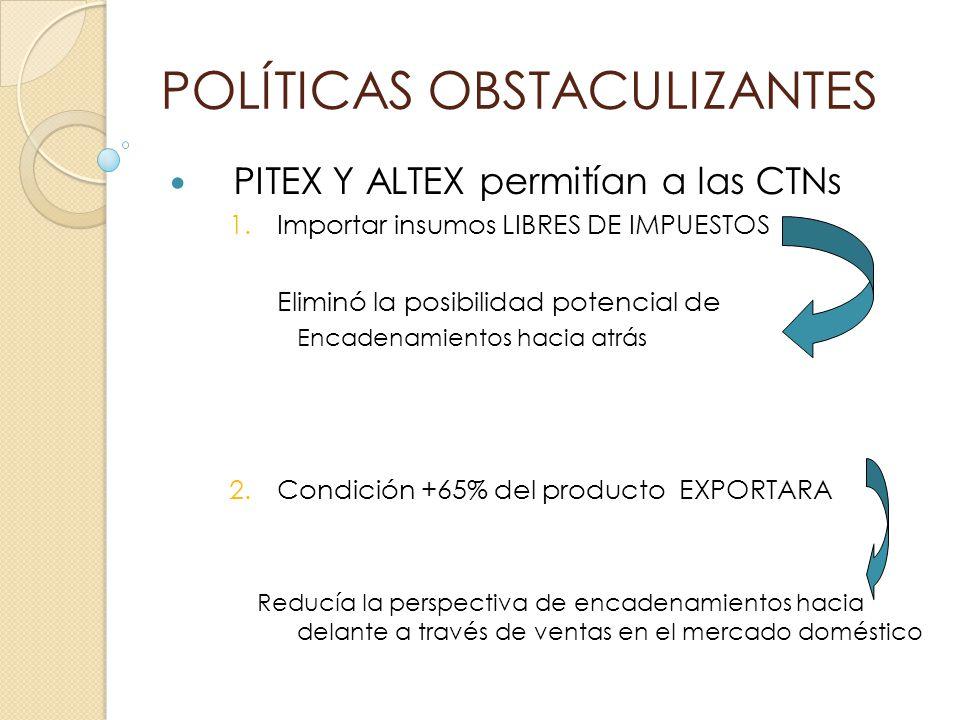 POLÍTICAS OBSTACULIZANTES PITEX Y ALTEX permitían a las CTNs 1.Importar insumos LIBRES DE IMPUESTOS Eliminó la posibilidad potencial de Encadenamiento