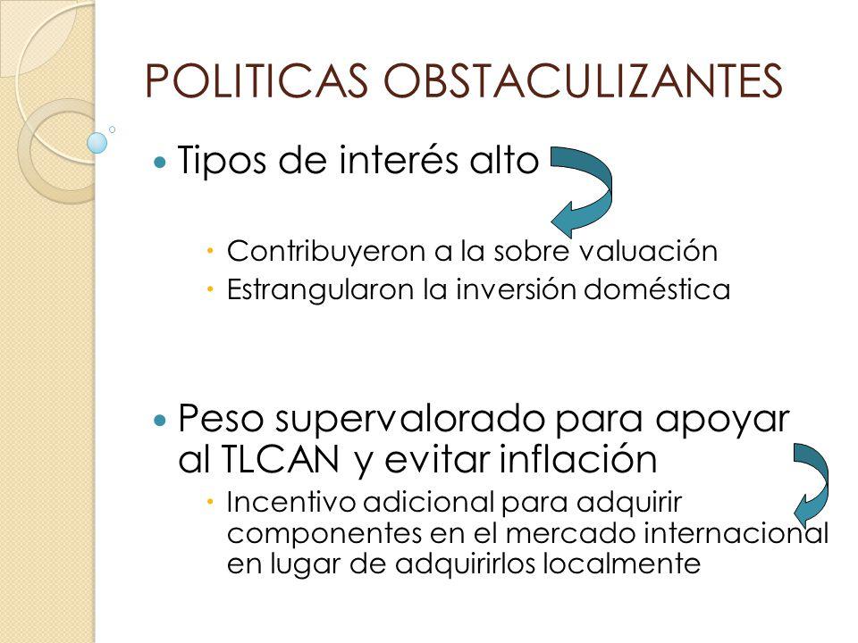 POLITICAS OBSTACULIZANTES Tipos de interés alto Contribuyeron a la sobre valuación Estrangularon la inversión doméstica Peso supervalorado para apoyar