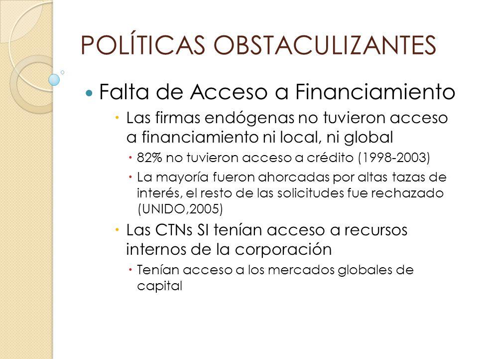 POLÍTICAS OBSTACULIZANTES Falta de Acceso a Financiamiento Las firmas endógenas no tuvieron acceso a financiamiento ni local, ni global 82% no tuviero