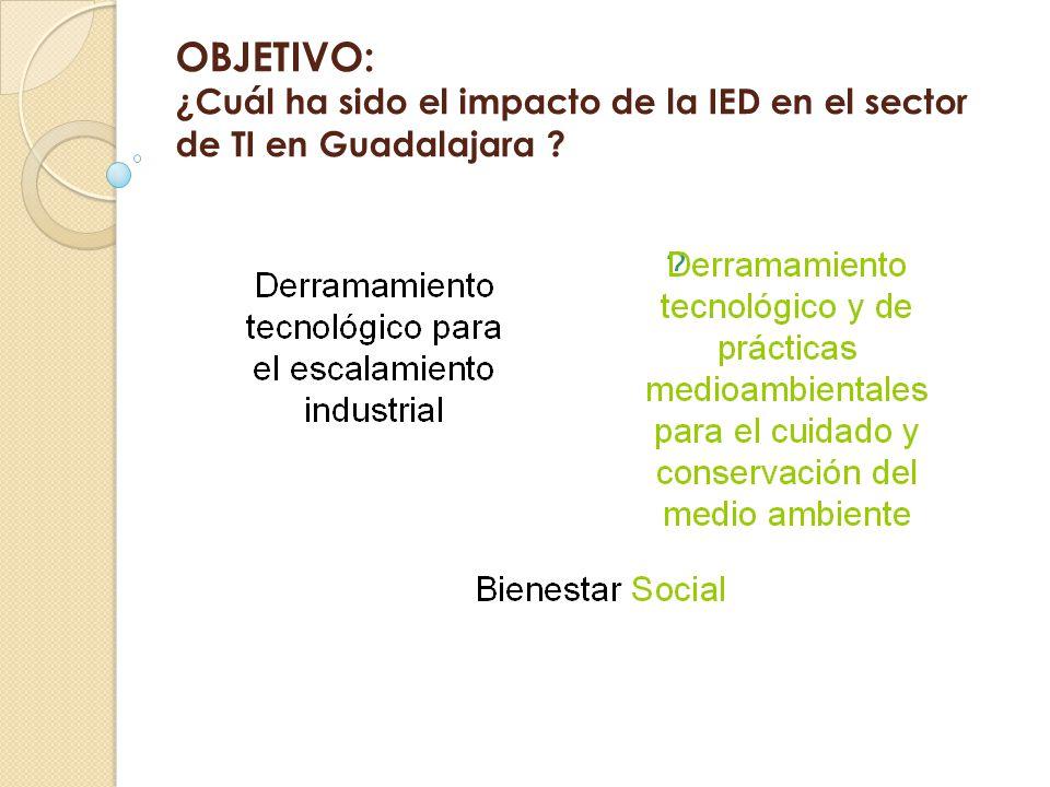 OBJETIVO: ¿Cuál ha sido el impacto de la IED en el sector de TI en Guadalajara ?