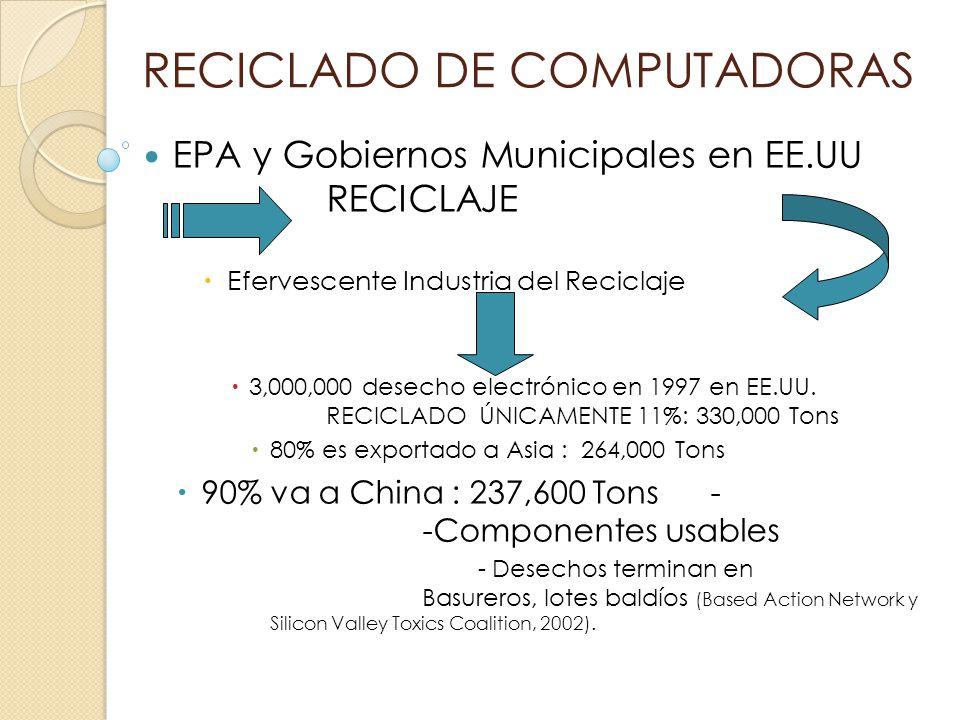 RECICLADO DE COMPUTADORAS EPA y Gobiernos Municipales en EE.UU RECICLAJE Efervescente Industria del Reciclaje 3,000,000 desecho electrónico en 1997 en