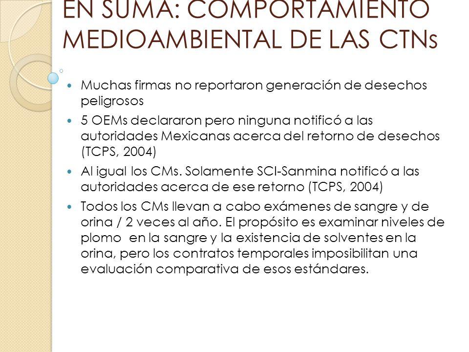 EN SUMA: COMPORTAMIENTO MEDIOAMBIENTAL DE LAS CTNs Muchas firmas no reportaron generación de desechos peligrosos 5 OEMs declararon pero ninguna notifi