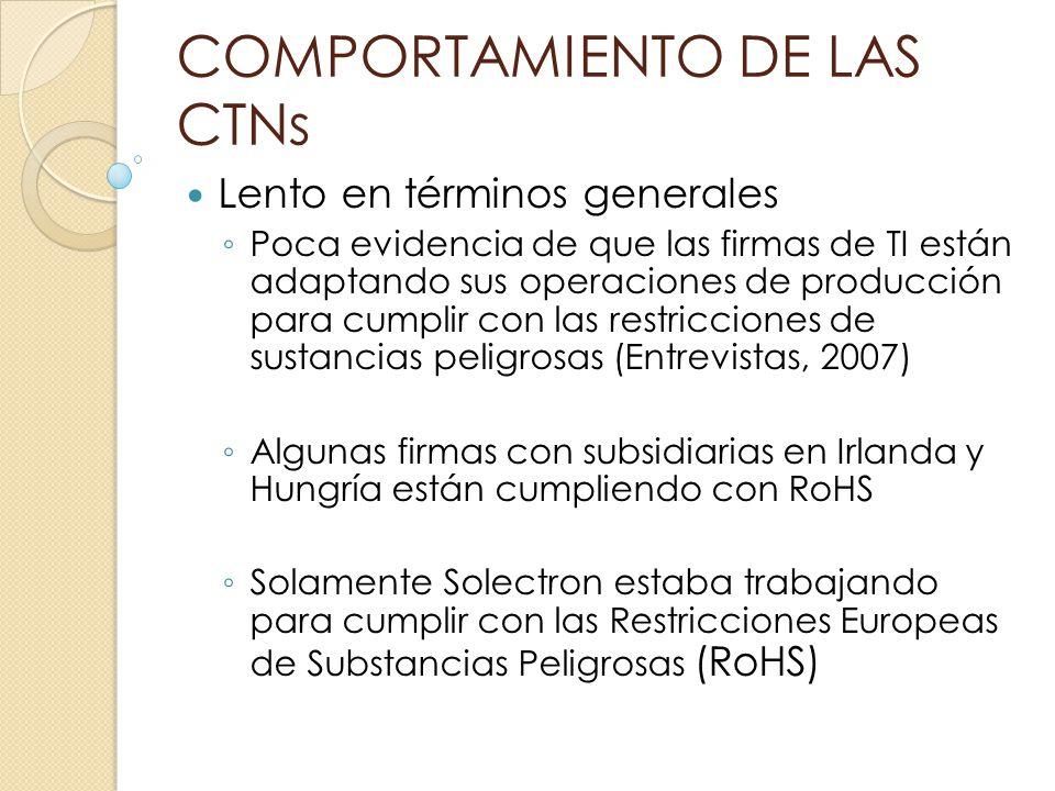 COMPORTAMIENTO DE LAS CTNs Lento en términos generales Poca evidencia de que las firmas de TI están adaptando sus operaciones de producción para cumpl