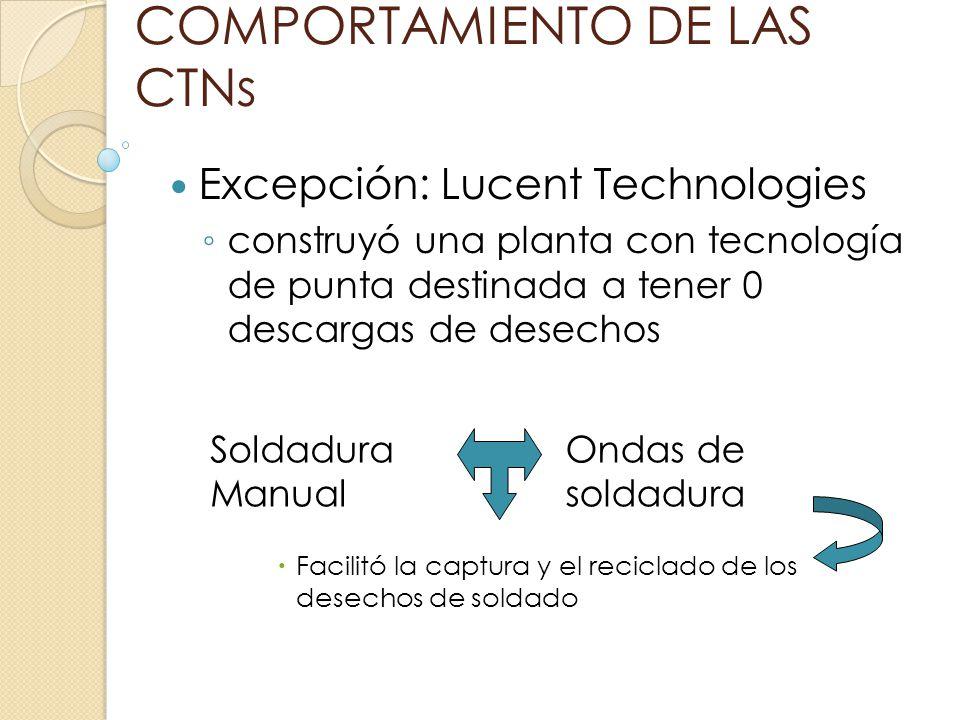 COMPORTAMIENTO DE LAS CTNs Excepción: Lucent Technologies construyó una planta con tecnología de punta destinada a tener 0 descargas de desechos Facil