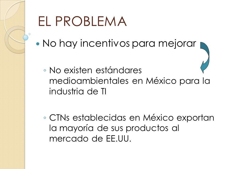 EL PROBLEMA No hay incentivos para mejorar No existen estándares medioambientales en México para la industria de TI CTNs establecidas en México export