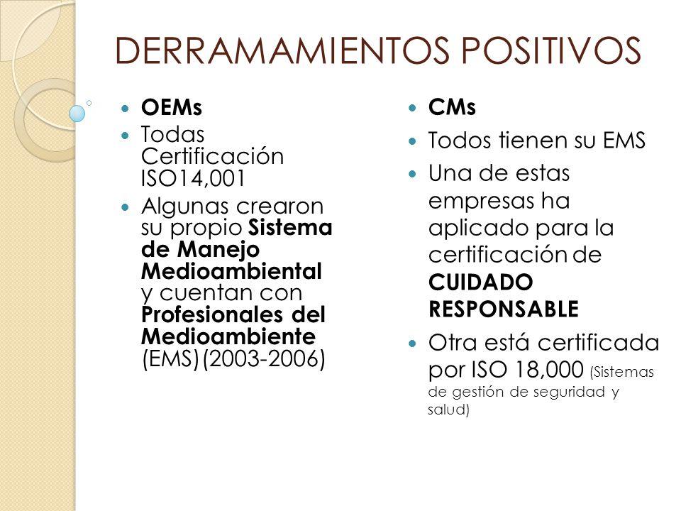 DERRAMAMIENTOS POSITIVOS OEMs Todas Certificación ISO14,001 Algunas crearon su propio Sistema de Manejo Medioambiental y cuentan con Profesionales del