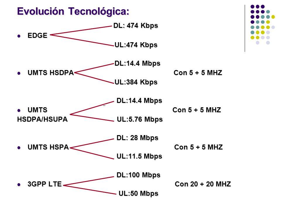 Evolución Tecnológica: DL: 474 Kbps DL: 474 Kbps EDGE EDGE UL:474 Kbps UL:474 Kbps DL:14.4 Mbps DL:14.4 Mbps UMTS HSDPA Con 5 + 5 MHZ UMTS HSDPA Con 5 + 5 MHZ UL:384 Kbps UL:384 Kbps DL:14.4 Mbps DL:14.4 Mbps UMTS Con 5 + 5 MHZ UMTS Con 5 + 5 MHZ HSDPA/HSUPA UL:5.76 Mbps DL: 28 Mbps DL: 28 Mbps UMTS HSPA Con 5 + 5 MHZ UMTS HSPA Con 5 + 5 MHZ UL:11.5 Mbps UL:11.5 Mbps DL:100 Mbps DL:100 Mbps 3GPP LTE Con 20 + 20 MHZ 3GPP LTE Con 20 + 20 MHZ UL:50 Mbps UL:50 Mbps