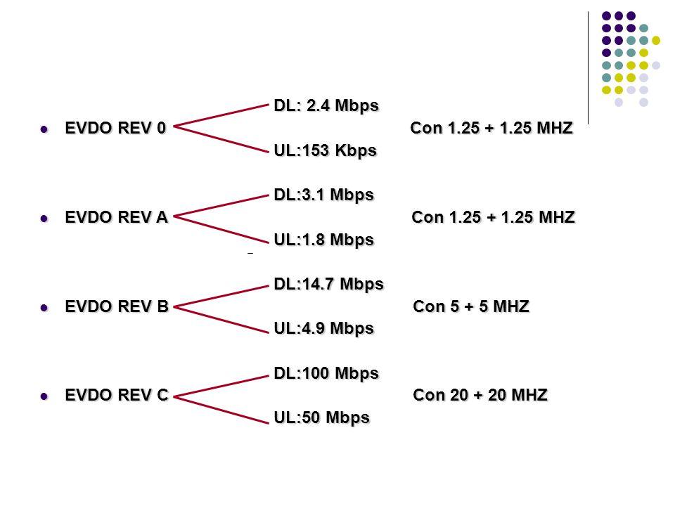 DL: 2.4 Mbps DL: 2.4 Mbps EVDO REV 0 Con 1.25 + 1.25 MHZ EVDO REV 0 Con 1.25 + 1.25 MHZ UL:153 Kbps UL:153 Kbps DL:3.1 Mbps DL:3.1 Mbps EVDO REV A Con 1.25 + 1.25 MHZ EVDO REV A Con 1.25 + 1.25 MHZ UL:1.8 Mbps UL:1.8 Mbps DL:14.7 Mbps DL:14.7 Mbps EVDO REV B Con 5 + 5 MHZ EVDO REV B Con 5 + 5 MHZ UL:4.9 Mbps UL:4.9 Mbps DL:100 Mbps DL:100 Mbps EVDO REV C Con 20 + 20 MHZ EVDO REV C Con 20 + 20 MHZ UL:50 Mbps UL:50 Mbps