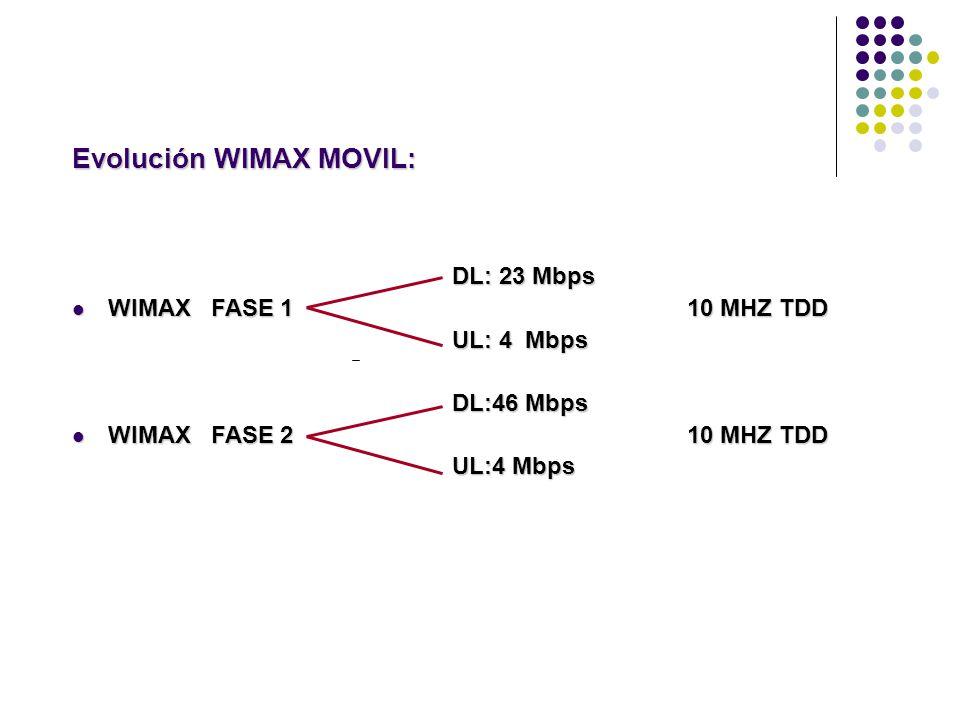 Evolución WIMAX MOVIL: DL: 23 Mbps DL: 23 Mbps WIMAX FASE 1 10 MHZ TDD WIMAX FASE 1 10 MHZ TDD UL: 4 Mbps UL: 4 Mbps DL:46 Mbps DL:46 Mbps WIMAX FASE 2 10 MHZ TDD WIMAX FASE 2 10 MHZ TDD UL:4 Mbps UL:4 Mbps